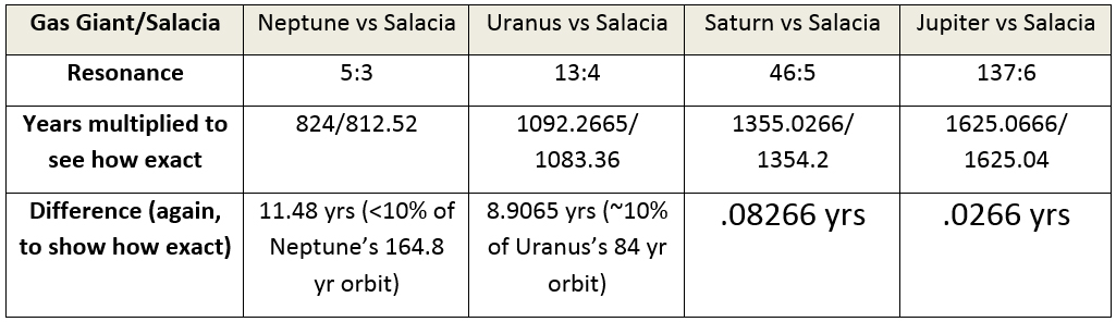 More Plutos Plog: Dwarf of the Month: SALACIA by Zsuzsanna